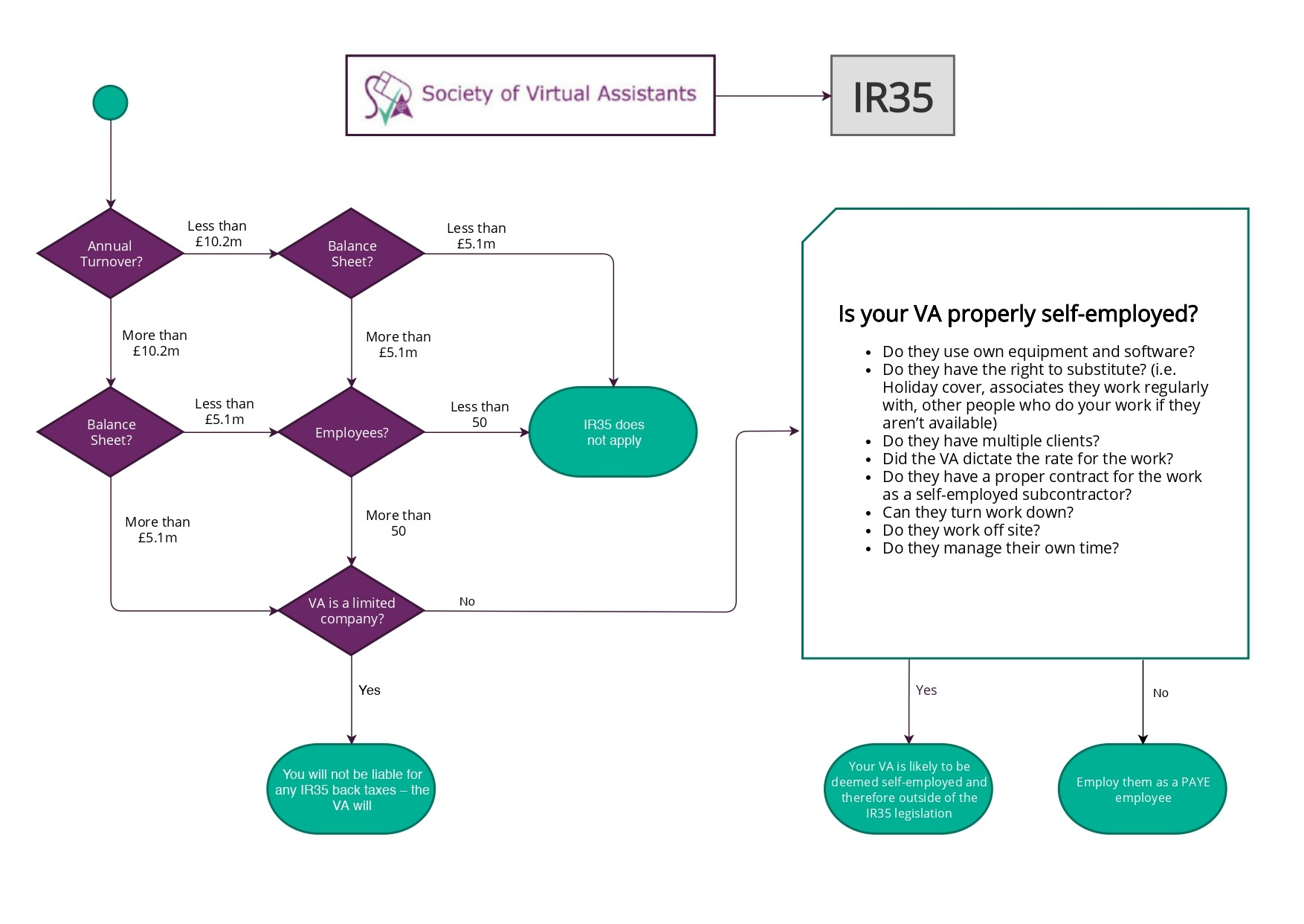 IR35 for virtual assistants